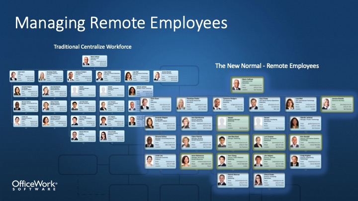 Managing Remote Employees